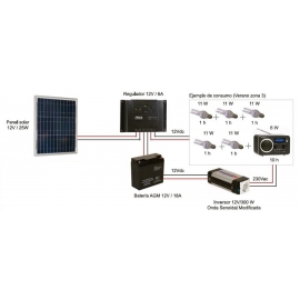 Kit Fotovoltáico Autónomo nº 3 (25Wp) con Inversor a 230VAC